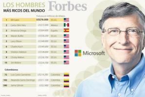 Forbes: Bill Gates vuelve a ser en el 2014 el hombre más rico del mundo